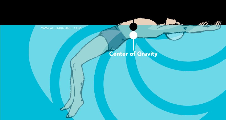 Buoyancy-vs-Center-Of-Gravity-2