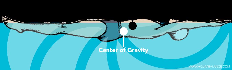 Buoyancy-vs-Center-Of-Gravity
